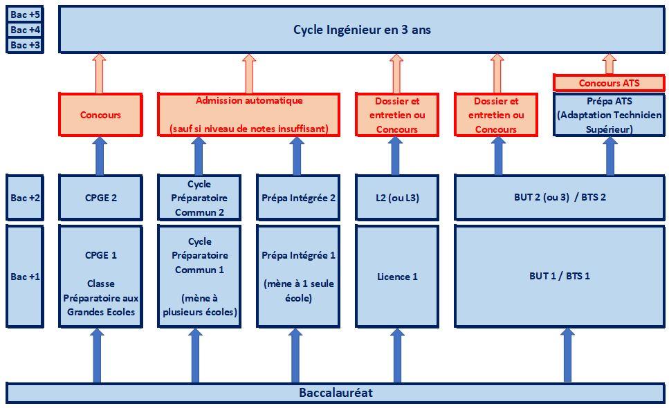Schéma des études d'Ingénieur